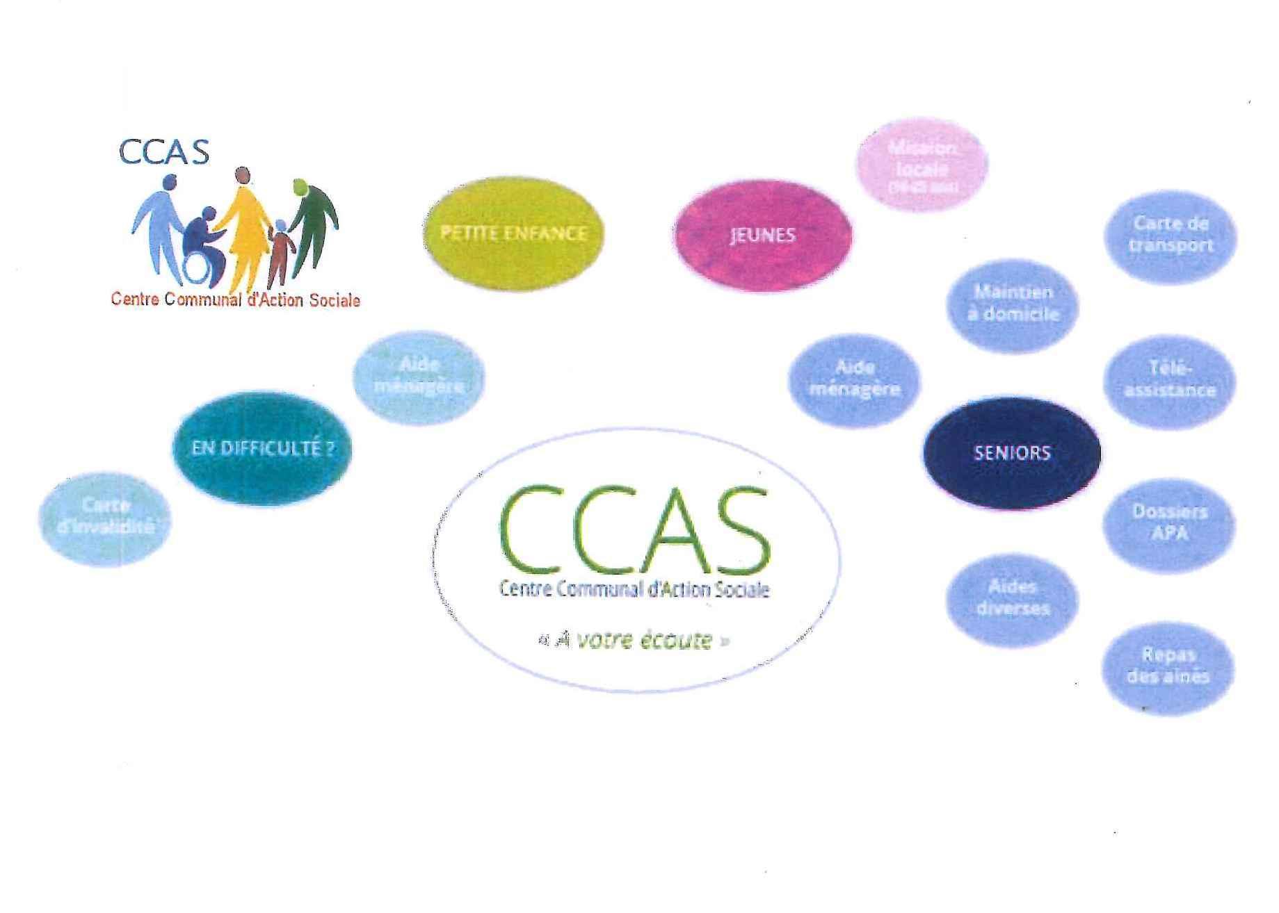aide sociale et action sociale